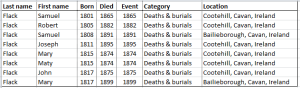 Cavan Flack Deaths born 1800 to 1850