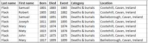Cavan Flack Deaths born 1800 to 1850